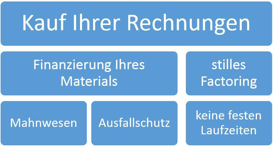 Grafik mit den Angeboten der Montan Factoring GmbH