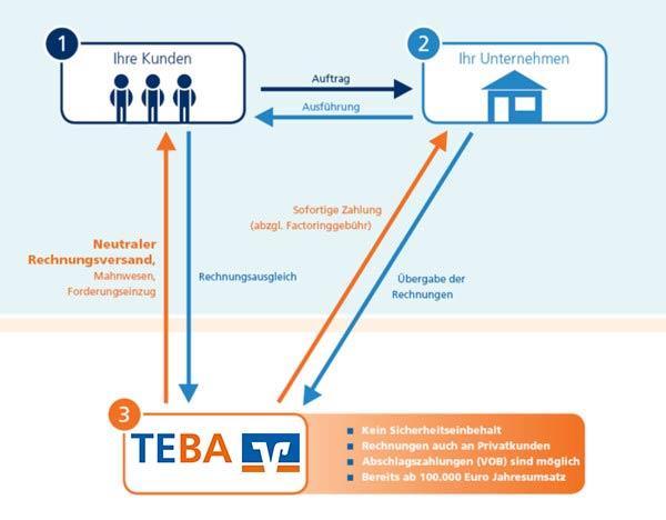 Ablauf des Factorings mit der TEBA
