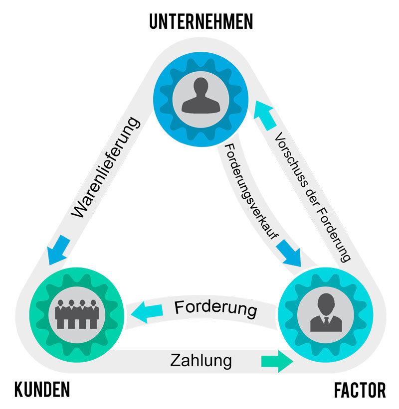 Der Ablauf von Factoring anhand eines Dreiecks erklärt