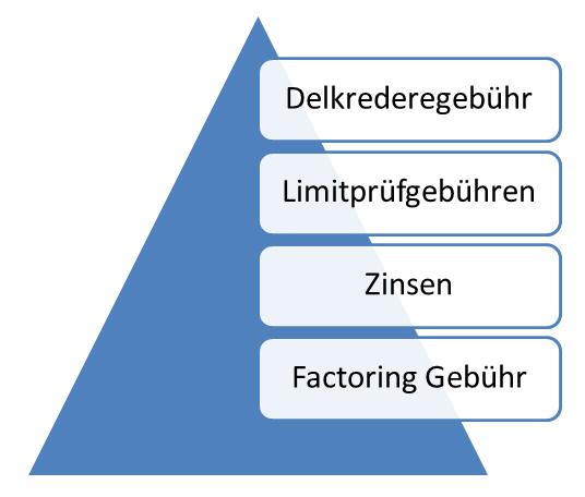 Das Bild zeigt die einzelnen Bestandteile der Factoring Kosten und Gebühren.