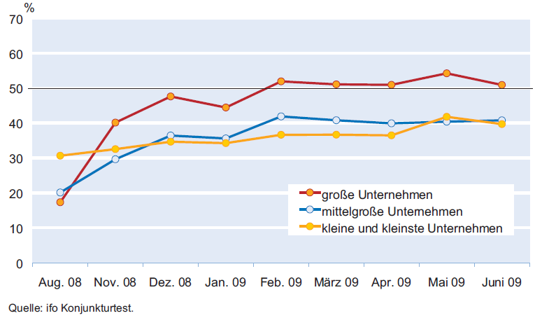 Angaben zur Kreditvergabe von 2008 bis 2009