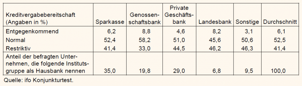 Kreditvergabebereitschaft der deutschen Banken in einer Tabelle