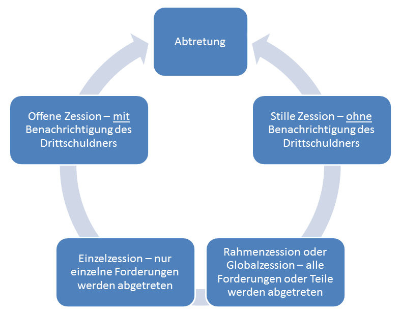 Ablauf und Arten der Zession